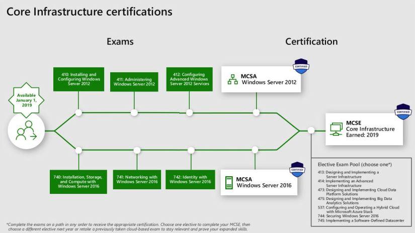 November 2018 – Microsoft Certification Update – Office 365